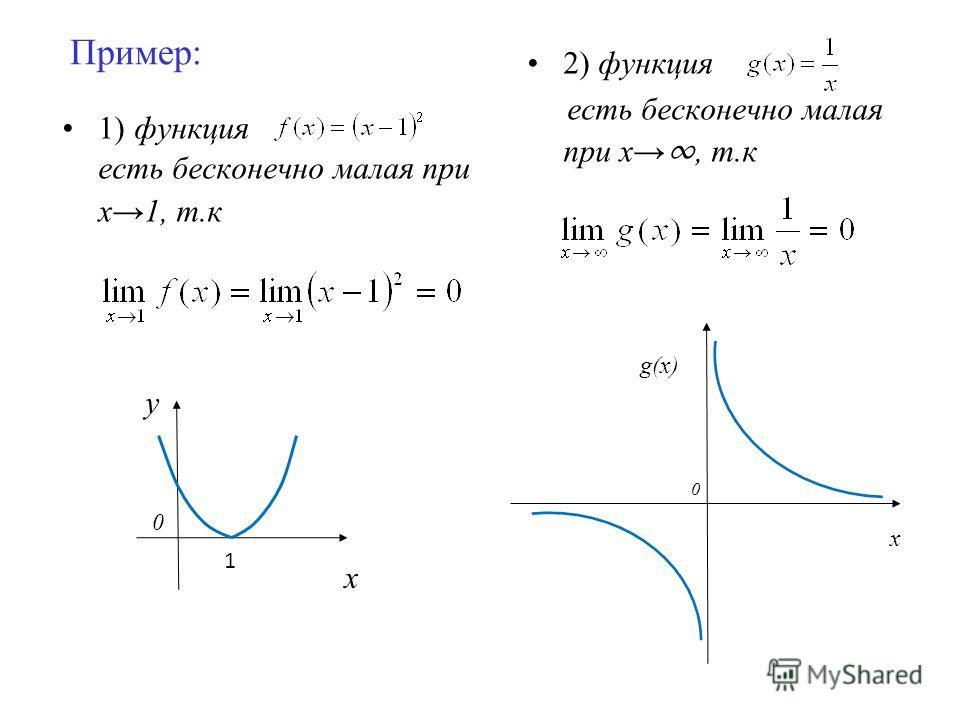 Пример: 1) функция есть бесконечно малая при х1, т.к 2) функция есть бесконечно малая при х, т.к g(x) x 0 y x 0 1