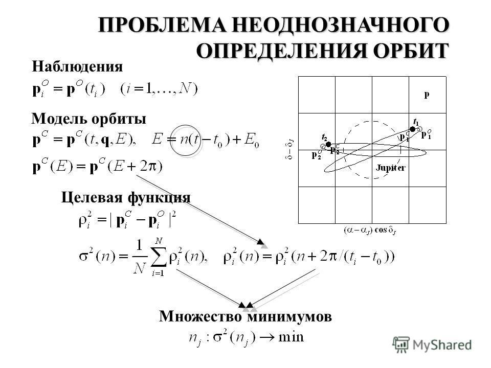 Наблюдения ПРОБЛЕМА НЕОДНОЗНАЧНОГО ОПРЕДЕЛЕНИЯ ОРБИТ Модель орбиты Целевая функция Множество минимумов