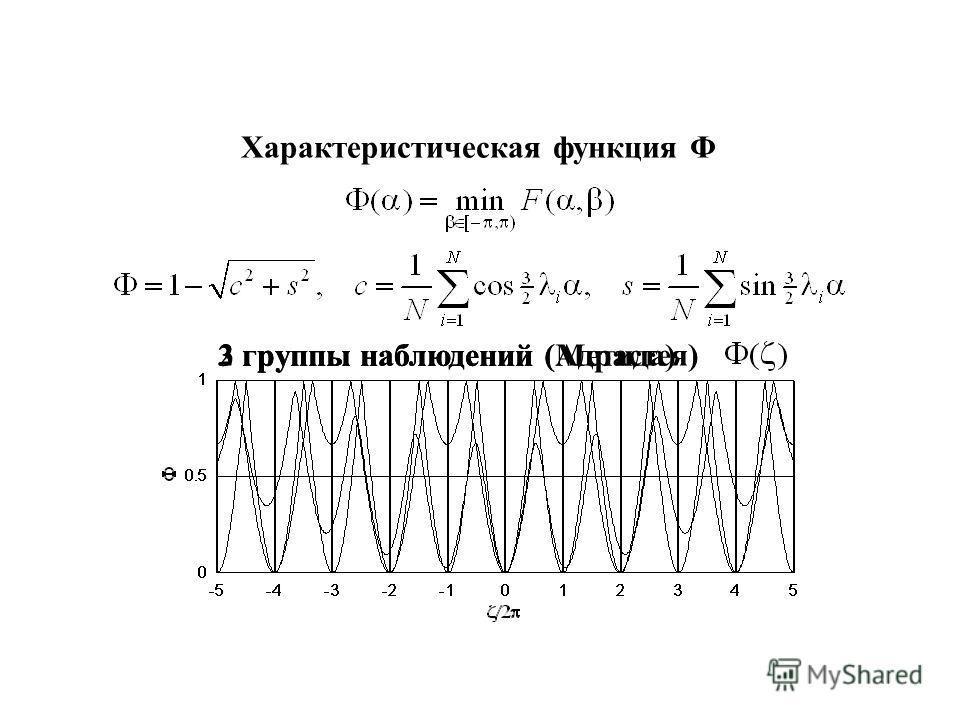 Характеристическая функция Φ 2 группы наблюдений (Адрастея) 3 группы наблюдений3 группы наблюдений (Метида)