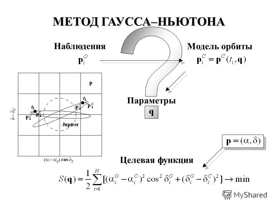Целевая функция Наблюдения Модель орбиты Параметры МЕТОД ГАУССА–НЬЮТОНА