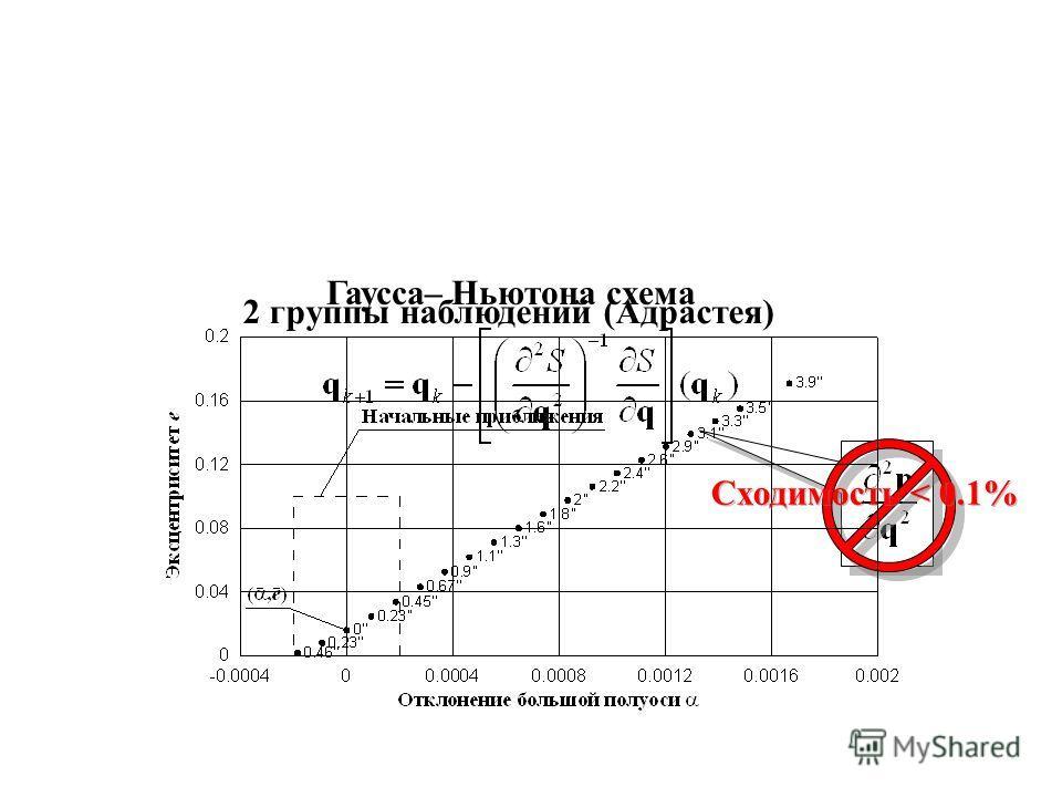 Гаусса–Ньютона схема 2 группы наблюдений (Адрастея) Сходимость < 0.1%