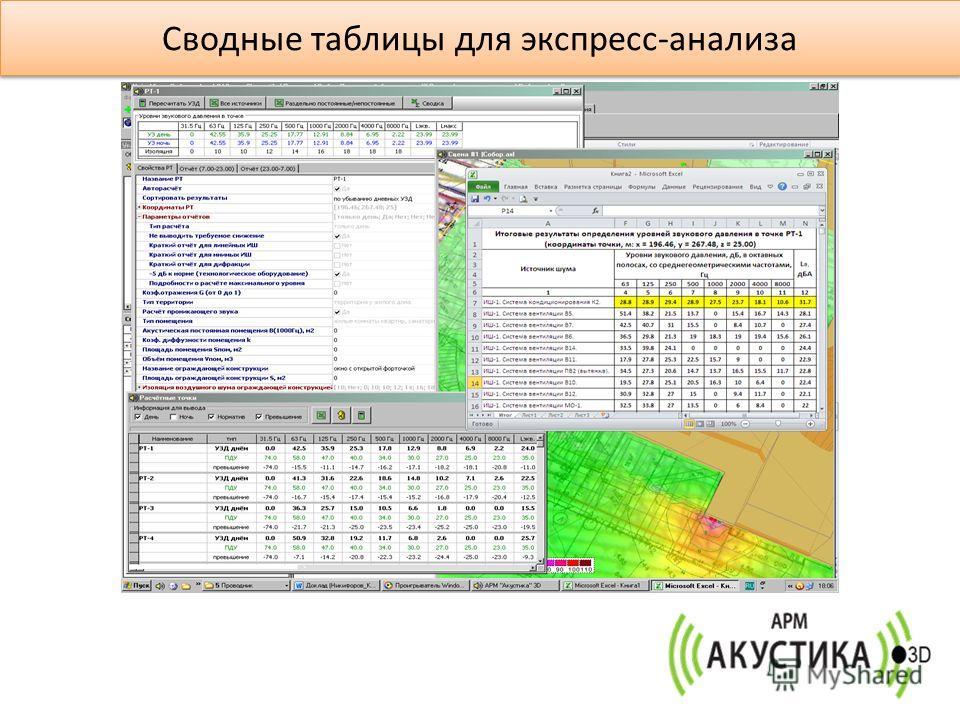 Сводные таблицы для экспресс-анализа