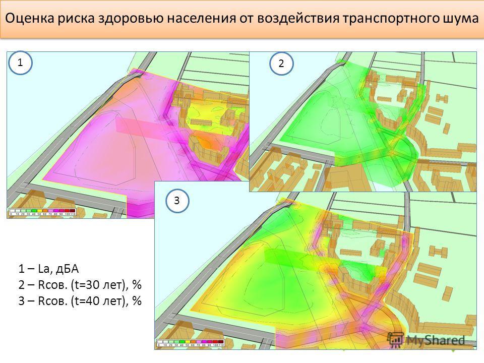 1 2 3 1 – La, дБА 2 – Rсов. (t=30 лет), % 3 – Rсов. (t=40 лет), % Оценка риска здоровью населения от воздействия транспортного шума