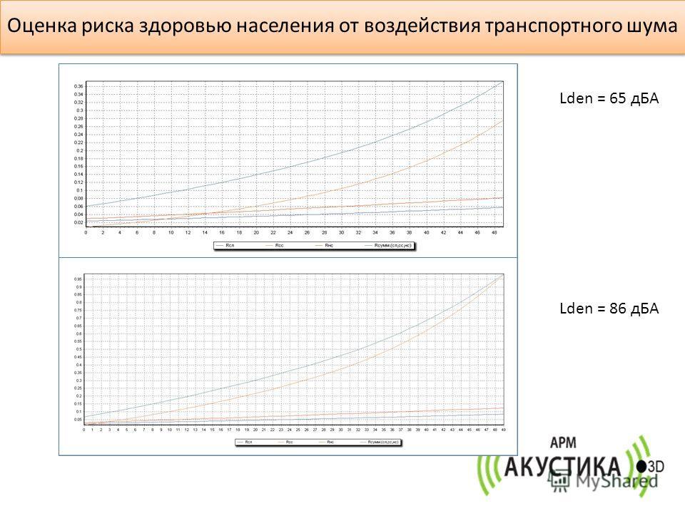 Lden = 65 дБА Lden = 86 дБА Оценка риска здоровью населения от воздействия транспортного шума