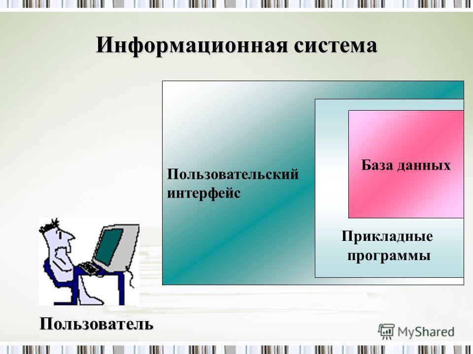 Информационная система Пользовательский интерфейс Прикладные программы База данных Пользователь
