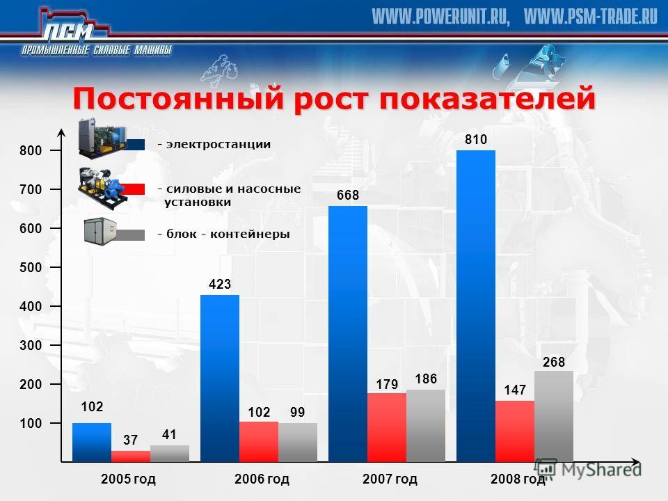 Постоянный рост показателей 100 2006 год2007 год2008 год 200 300 400 500 600 700 800 102 37 41 423 10299 668 179 186 810 147 268 - электростанции - силовые и насосные установки - блок - контейнеры 2005 год