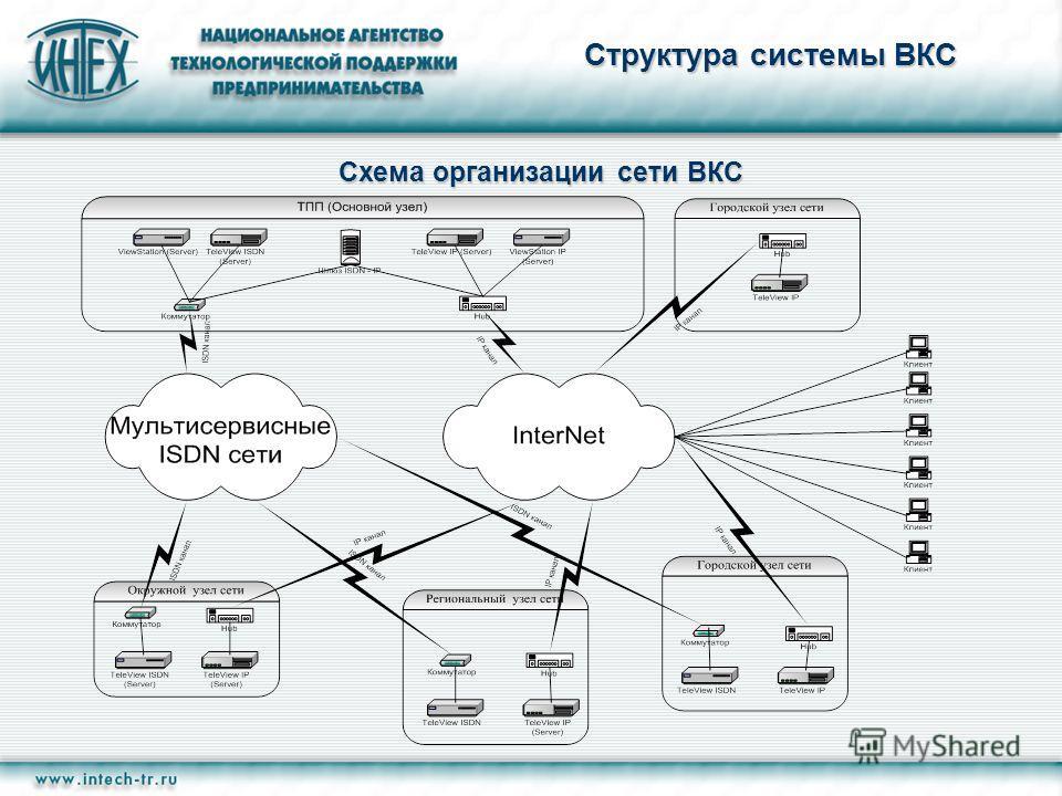 Структура системы ВКС Схема организации сети ВКС