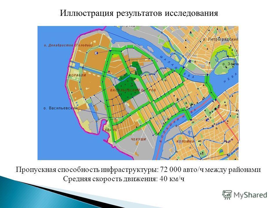 Иллюстрация результатов исследования Пропускная способность инфраструктуры: 72 000 авто/ч между районами Средняя скорость движения: 40 км/ч