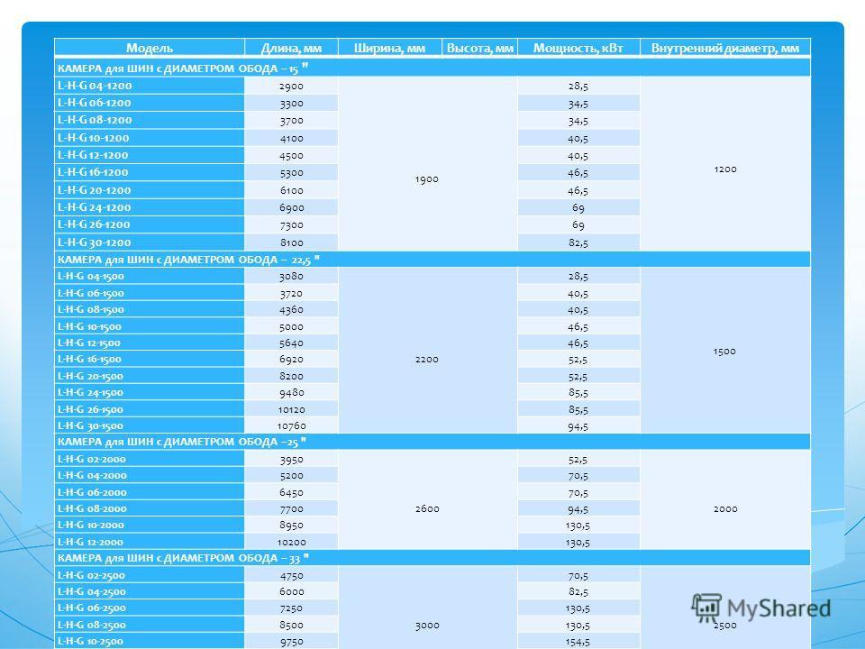 МодельДлина, ммШирина, ммВысота, ммМощность, кВтВнутренний диаметр, мм КАМЕРА для ШИН с ДИАМЕТРОМ ОБОДА – 15