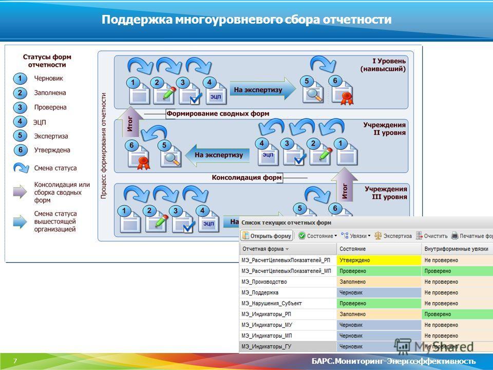 7 Поддержка многоуровневого сбора отчетности БАРС.Мониторинг-Энергоэффективность