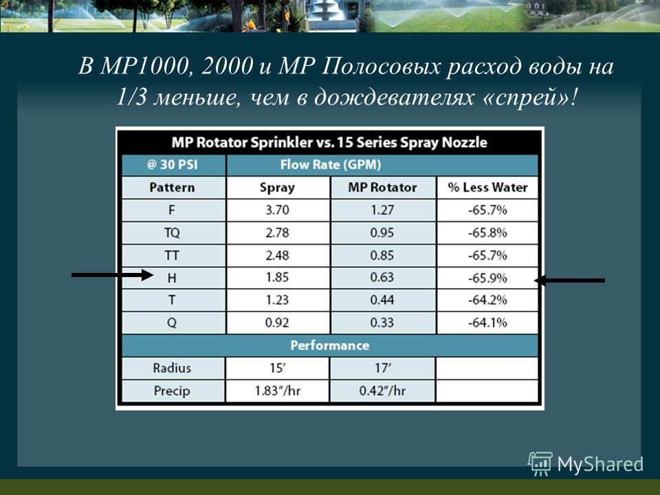 В MP1000, 2000 и MP Полосовых расход воды на 1/3 меньше, чем в дождевателях «спрей»!