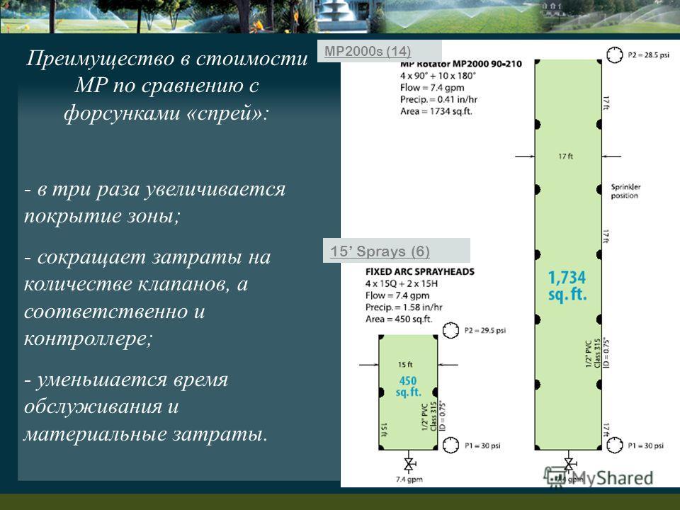 - в три раза увеличивается покрытие зоны; - сокращает затраты на количестве клапанов, а соответственно и контроллере; - уменьшается время обслуживания и материальные затраты. Преимущество в стоимости MP по сравнению с форсунками «спрей»: 15 Sprays (6