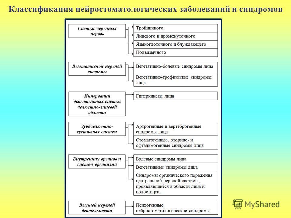 Классификация нейростоматологических заболеваний и синдромов