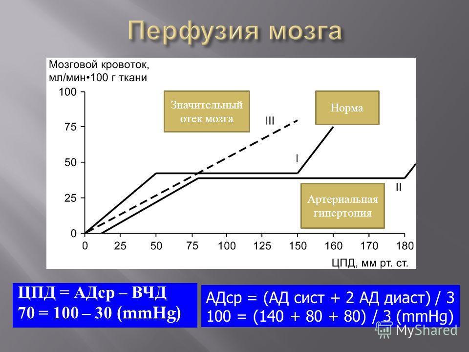 ЦПД = АДср – ВЧД 70 = 100 – 30 (mmHg) АДср = (АД сист + 2 АД диаст) / 3 100 = (140 + 80 + 80) / 3 (mmHg) Значительный отек мозга Норма Артериальная гипертония