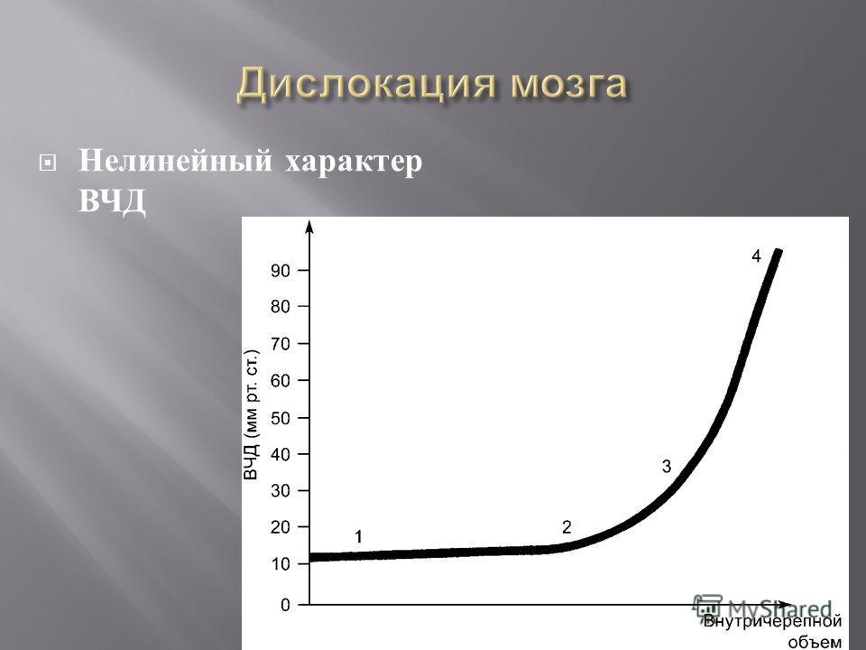 Нелинейный характер ВЧД