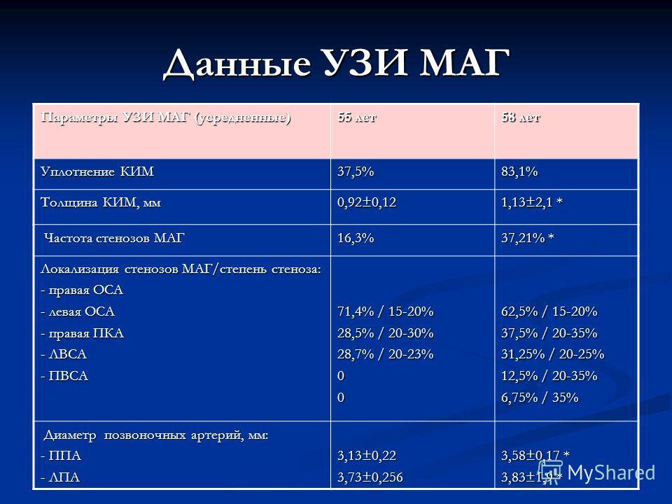 Данные УЗИ МАГ Параметры УЗИ МАГ (усредненные) 55 лет 58 лет Уплотнение КИМ 37,5%83,1% Толщина КИМ, мм 0,92±0,12 1,13±2,1 * Частота стенозов МАГ Частота стенозов МАГ16,3% 37,21% * Локализация стенозов МАГ/степень стеноза: - правая ОСА - левая ОСА - п
