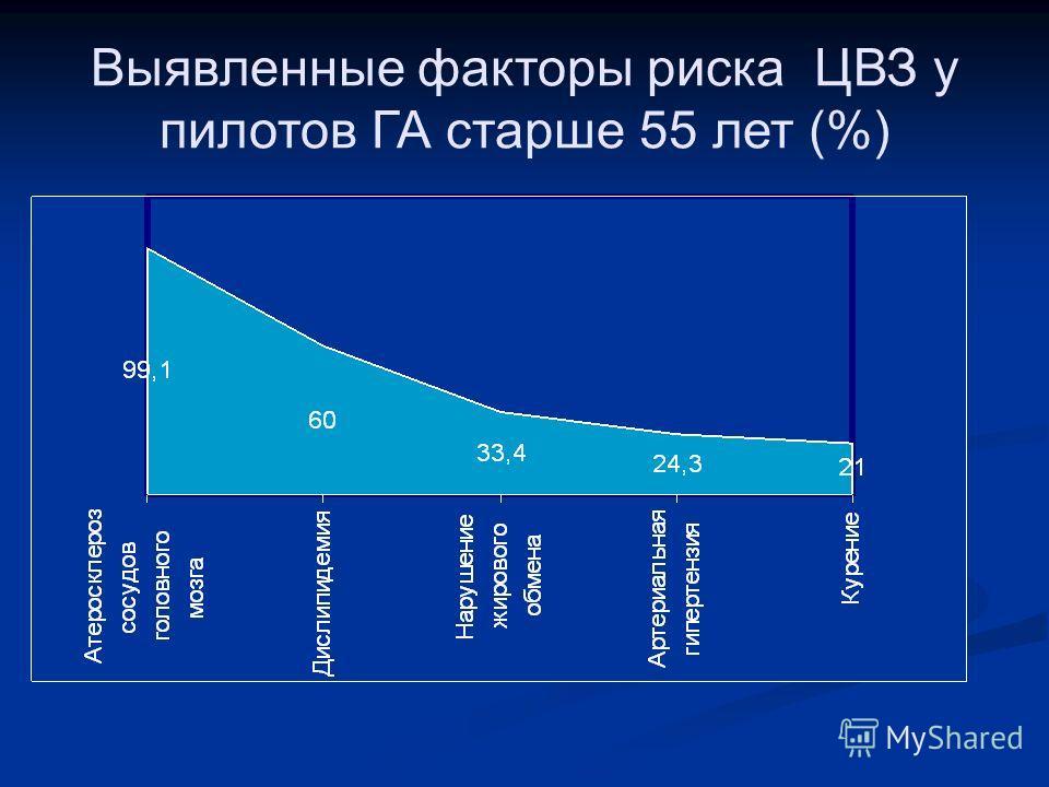 Выявленные факторы риска ЦВЗ у пилотов ГА старше 55 лет (%)