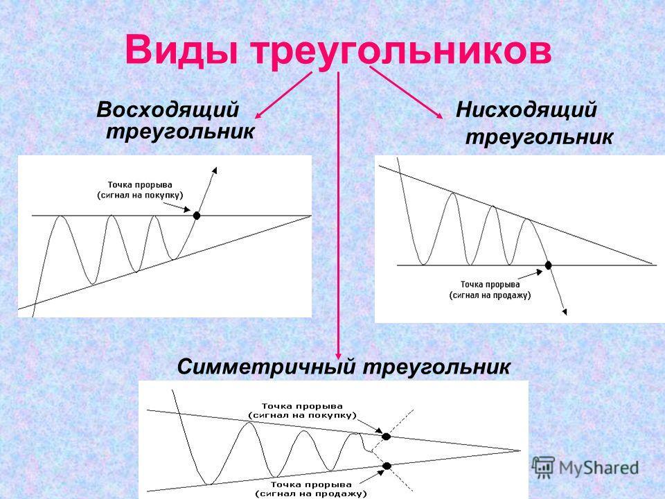 Виды треугольников Восходящий треугольник Нисходящий треугольник Симметричный треугольник