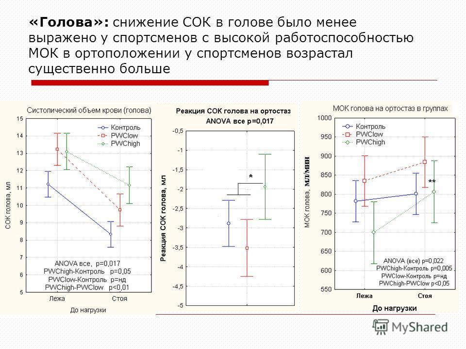 «Голова»: снижение СОК в голове было менее выражено у спортсменов с высокой работоспособностью МОК в ортоположении у спортсменов возрастал существенно больше