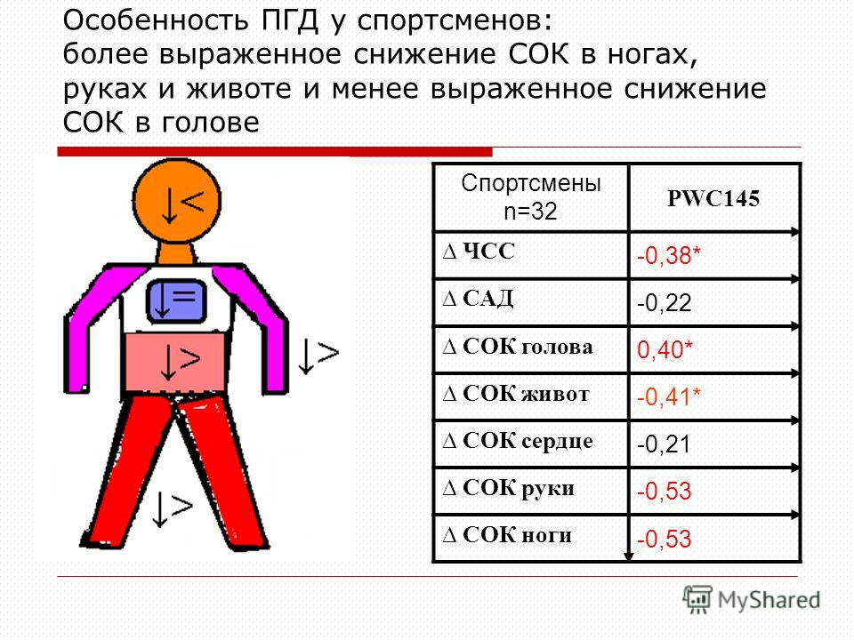 Особенность ПГД у спортсменов: более выраженное снижение СОК в ногах, руках и животе и менее выраженное снижение СОК в голове Спортсмены n=32 PWC145 ЧСС -0,38* САД -0,22 СОК голова 0,40* СОК живот -0,41* СОК сердце -0,21 СОК руки -0,53 СОК ноги -0,53