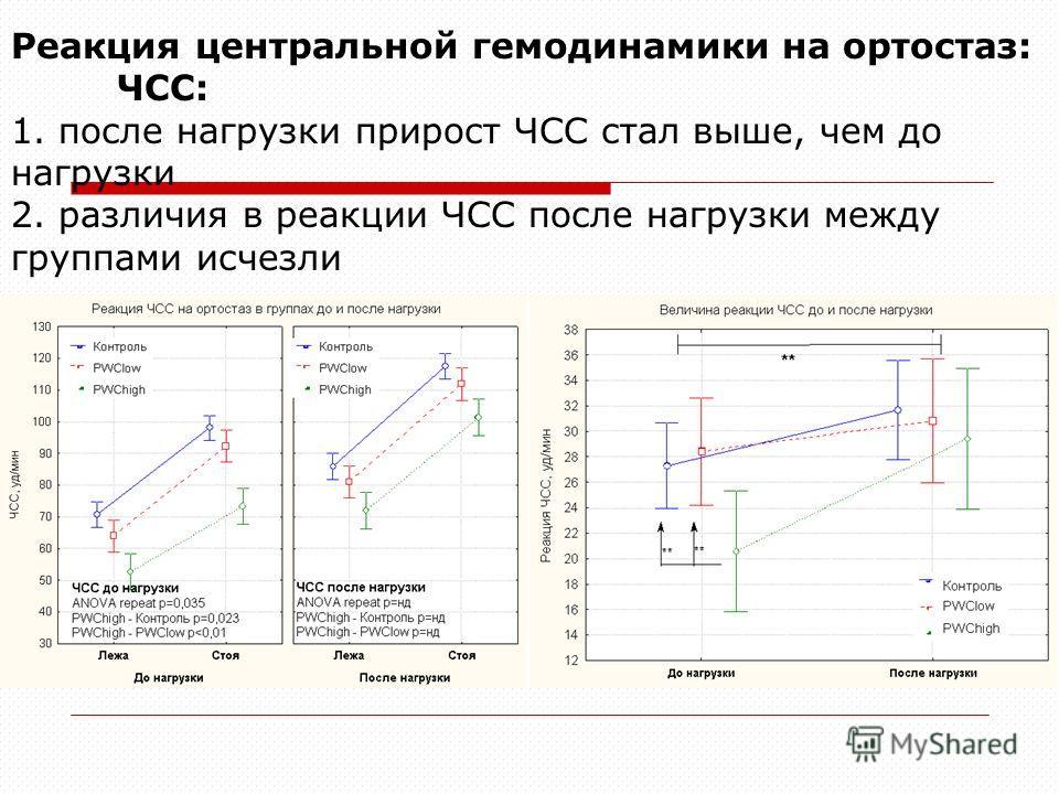 Реакция центральной гемодинамики на ортостаз: ЧСС: 1. после нагрузки прирост ЧСС стал выше, чем до нагрузки 2. различия в реакции ЧСС после нагрузки между группами исчезли