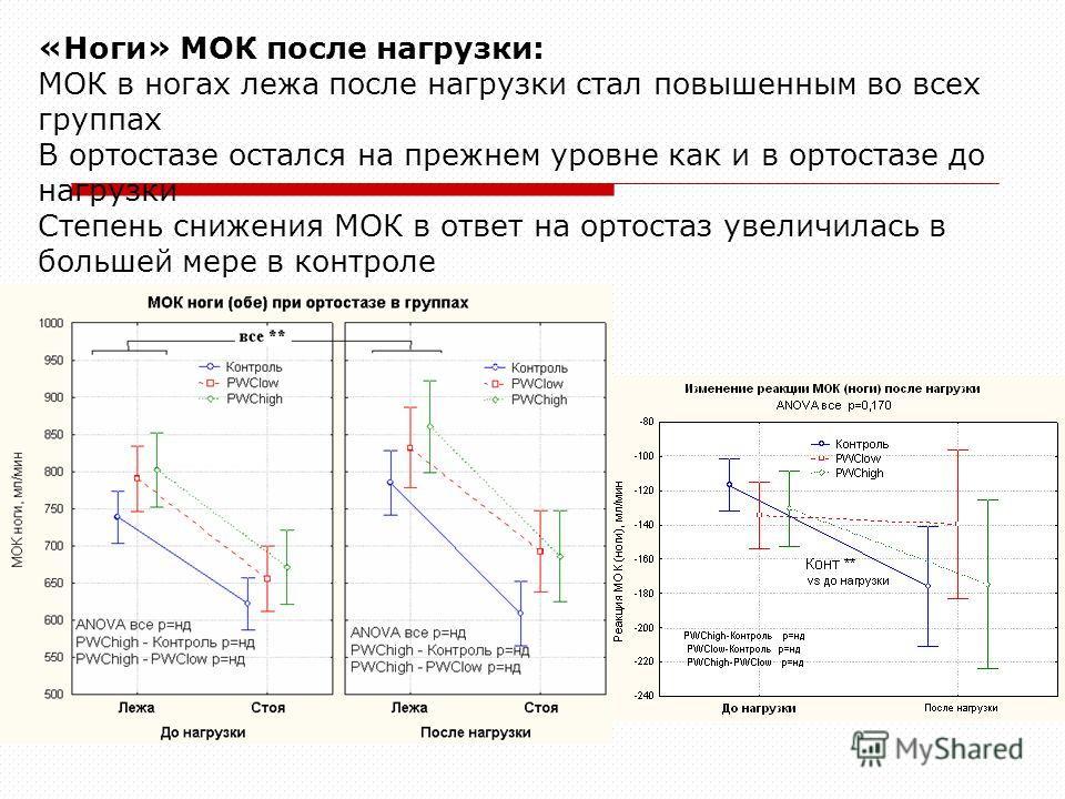 «Ноги» МОК после нагрузки: МОК в ногах лежа после нагрузки стал повышенным во всех группах В ортостазе остался на прежнем уровне как и в ортостазе до нагрузки Степень снижения МОК в ответ на ортостаз увеличилась в большей мере в контроле