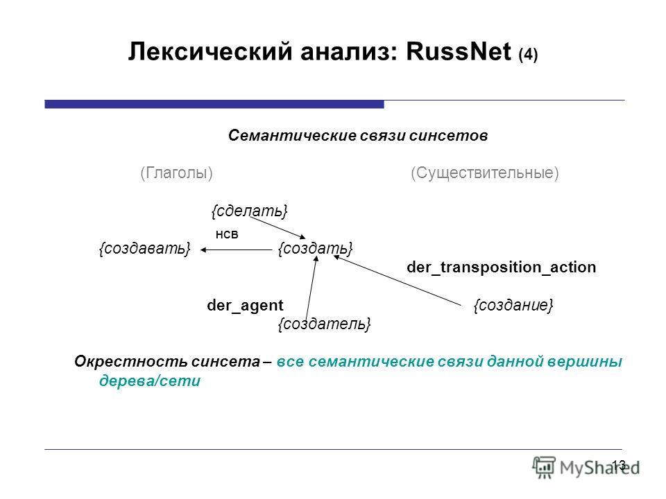13 Лексический анализ: RussNet (4) Семантические связи синсетов (Глаголы) (Существительные) {сделать} НСВ {создавать} {создать} der_transposition_action der_agent {создание} {создатель} Окрестность синсета – все семантические связи данной вершины дер