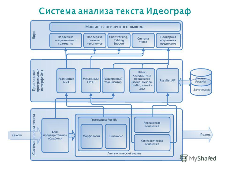2 Система анализа текста Идеограф