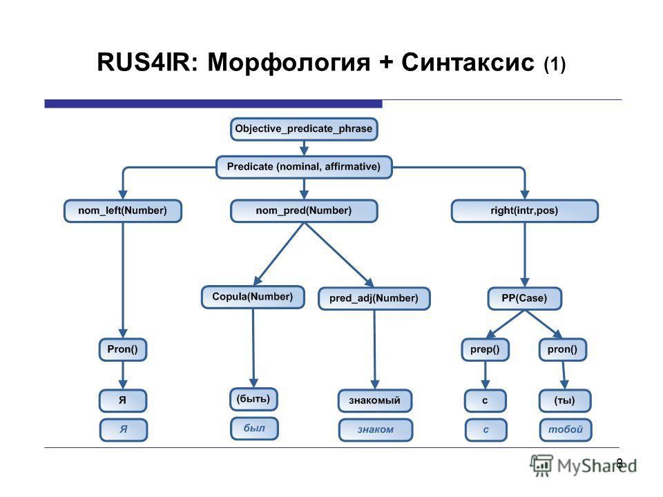 8 RUS4IR: Морфология + Синтаксис (1)