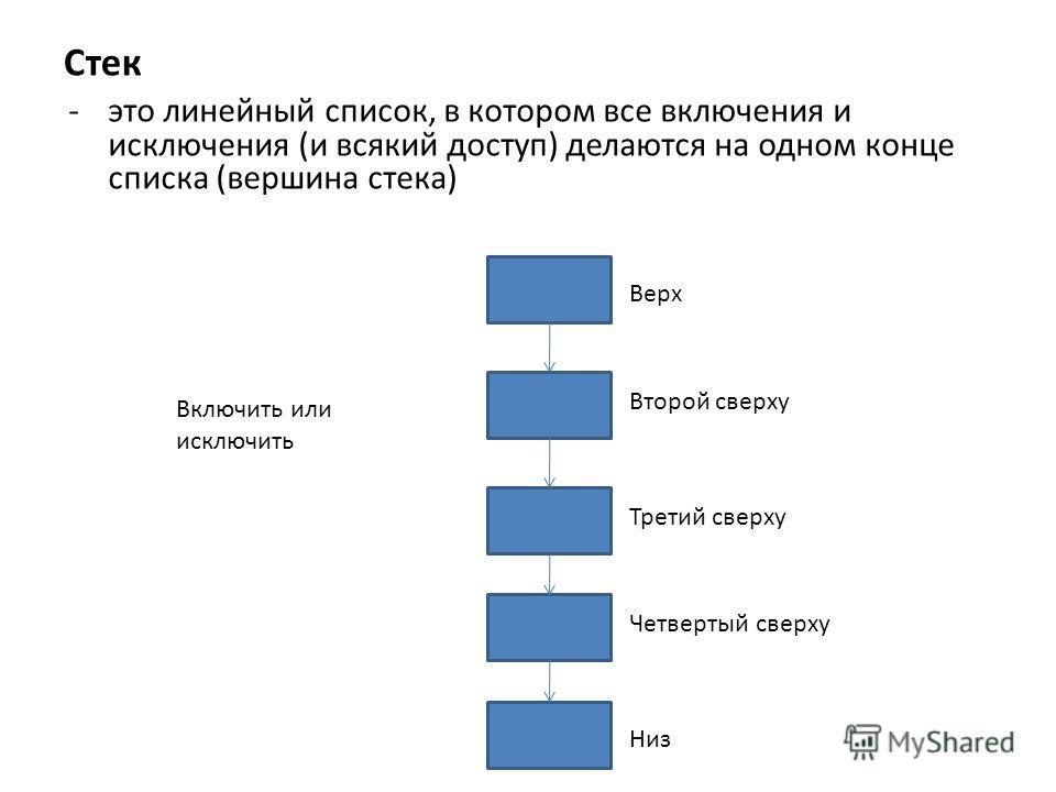 Стек -это линейный список, в котором все включения и исключения (и всякий доступ) делаются на одном конце списка (вершина стека) Верх Третий сверху Второй сверху Четвертый сверху Низ Включить или исключить