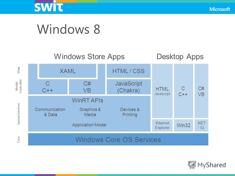 Windows 8 Windows Core OS Services JavaScript (Chakra) C C++ C# VB Windows Store Apps Communication & Data Application Model Devices & Printing WinRT APIs Graphics & Media XAMLHTML / CSS HTML JavaScript C C++ C# VB Desktop Apps Win32. NET / SL Intern