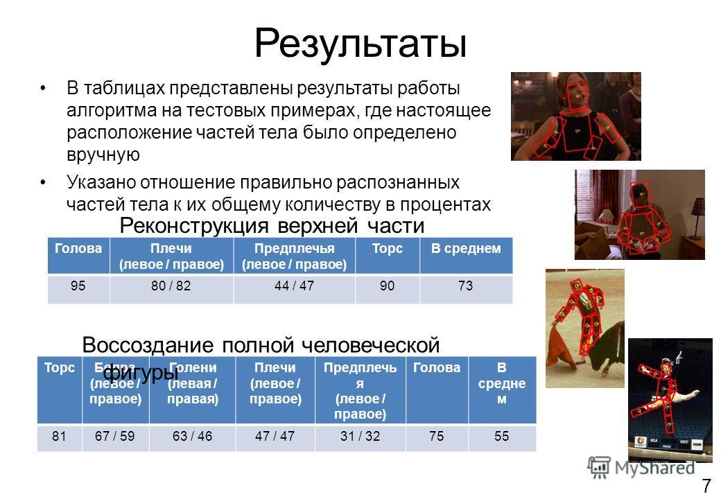 Результаты Реконструкция верхней части тела ГоловаПлечи (левое / правое) Предплечья (левое / правое) ТорсВ среднем 9580 / 8244 / 479073 ТорсБедра (левое / правое) Голени (левая / правая) Плечи (левое / правое) Предплечь я (левое / правое) ГоловаВ сре