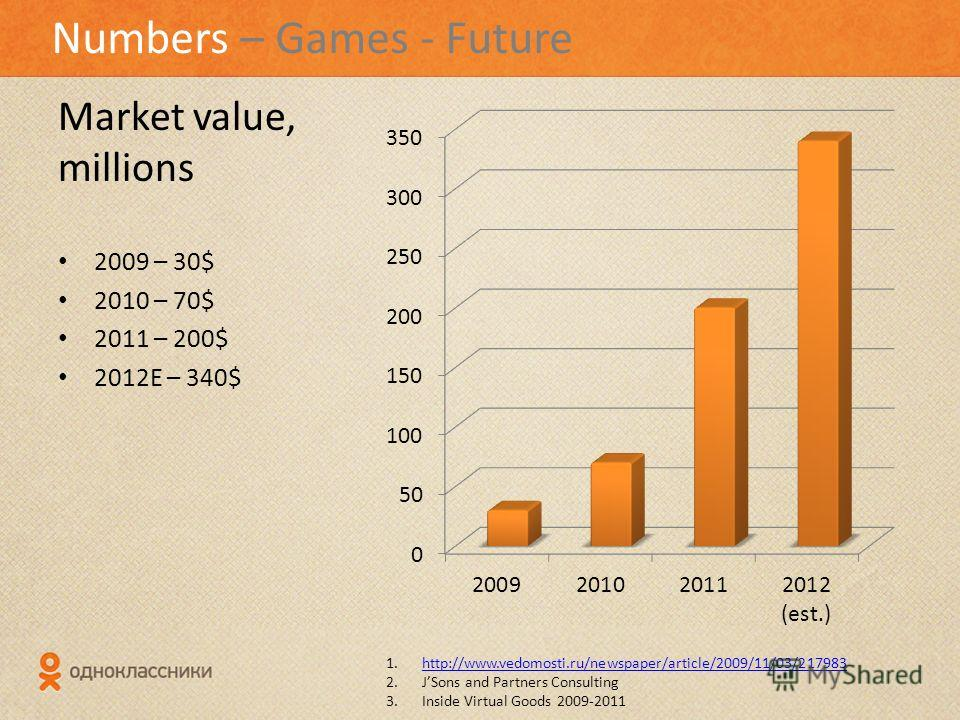 Numbers – Games - Future Market value, millions 2009 – 30$ 2010 – 70$ 2011 – 200$ 2012E – 340$ 1.http://www.vedomosti.ru/newspaper/article/2009/11/03/217983http://www.vedomosti.ru/newspaper/article/2009/11/03/217983 2.JSons and Partners Consulting 3.