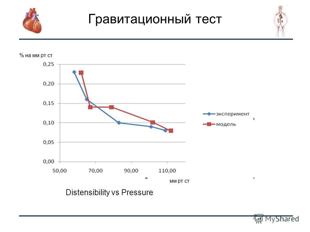 10 Гравитационный тест Distensibility vs Pressure