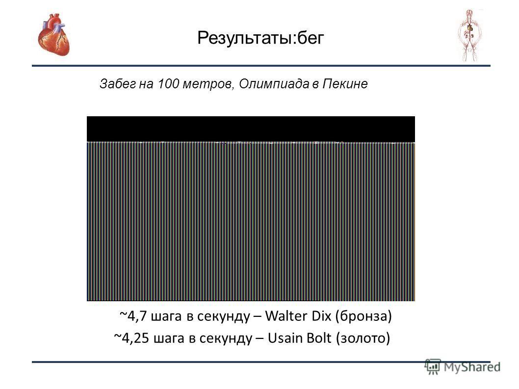 23 Забег на 100 метров, Олимпиада в Пекине 10 шагов ~4,7 шага в секунду – Walter Dix (бронза) Результаты:бег ~4,25 шага в секунду – Usain Bolt (золото)