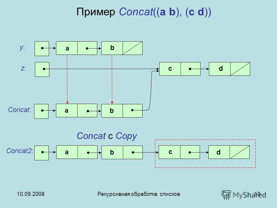10.09.2008Рекурсивная обработка списков13 Пример Concat((a b), (c d)) y:y: Concat: z:z: cd b a a b Concat с Copy a b Concat2: c d