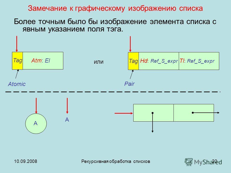 10.09.2008Рекурсивная обработка списков22 Замечание к графическому изображению списка Более точным было бы изображение элемента списка с явным указанием поля тэга. : или Atomic Pair Atm: El Tl : Ref_S_expr Hd : Ref_S_expr Tag A A