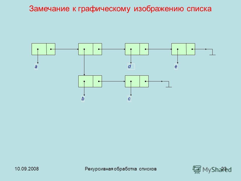 10.09.2008Рекурсивная обработка списков23 aed cb Замечание к графическому изображению списка