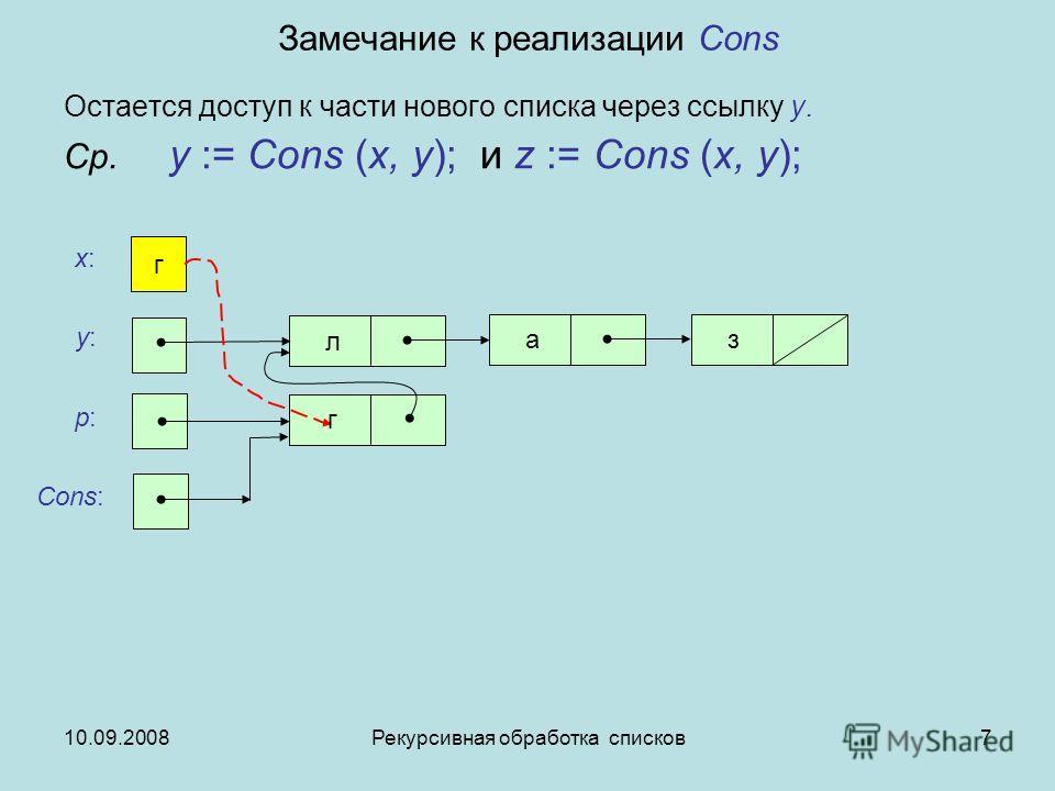 10.09.2008Рекурсивная обработка списков7 Замечание к реализации Cons Остается доступ к части нового списка через ссылку y. Ср. y := Cons (x, y); и z := Cons (x, y); x:x: y:y: p:p: Cons: г л аз г