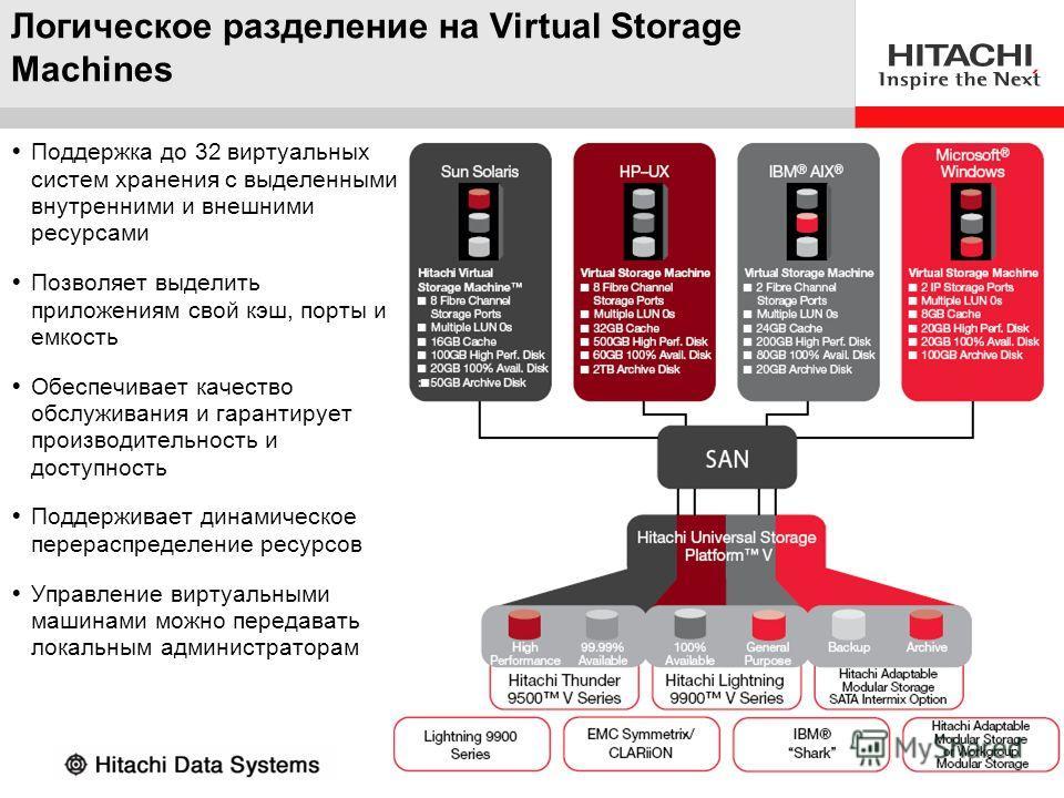 © 2007 Hitachi Data Systems Логическое разделение на Virtual Storage Machines Поддержка до 32 виртуальных систем хранения с выделенными внутренними и внешними ресурсами Позволяет выделить приложениям свой кэш, порты и емкость Обеспечивает качество об