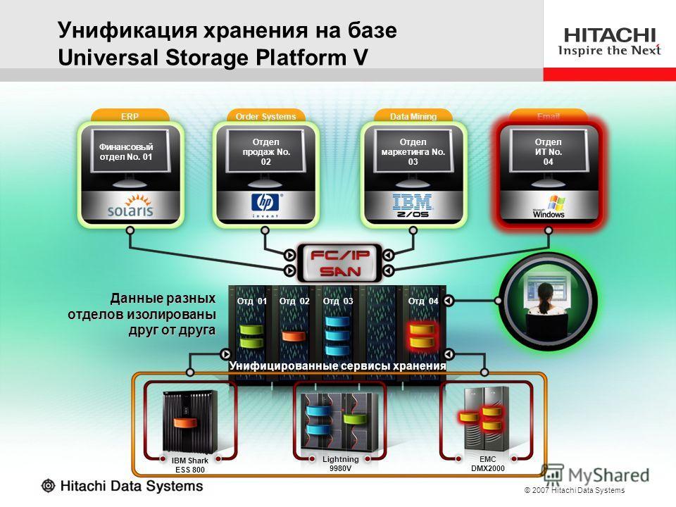 © 2007 Hitachi Data Systems ERP Финансовый отдел No. 01 EMC DMX2000 Order Systems Sales Dept. No. 02 Отдел продаж No. 02 Data Mining Отдел маркетинга No. 03 Email Отдел ИТ No. 04 Lightning 9980V IBM Shark ESS 800 Отд 01Отд 02Отд 03Отд 04 Данные разны