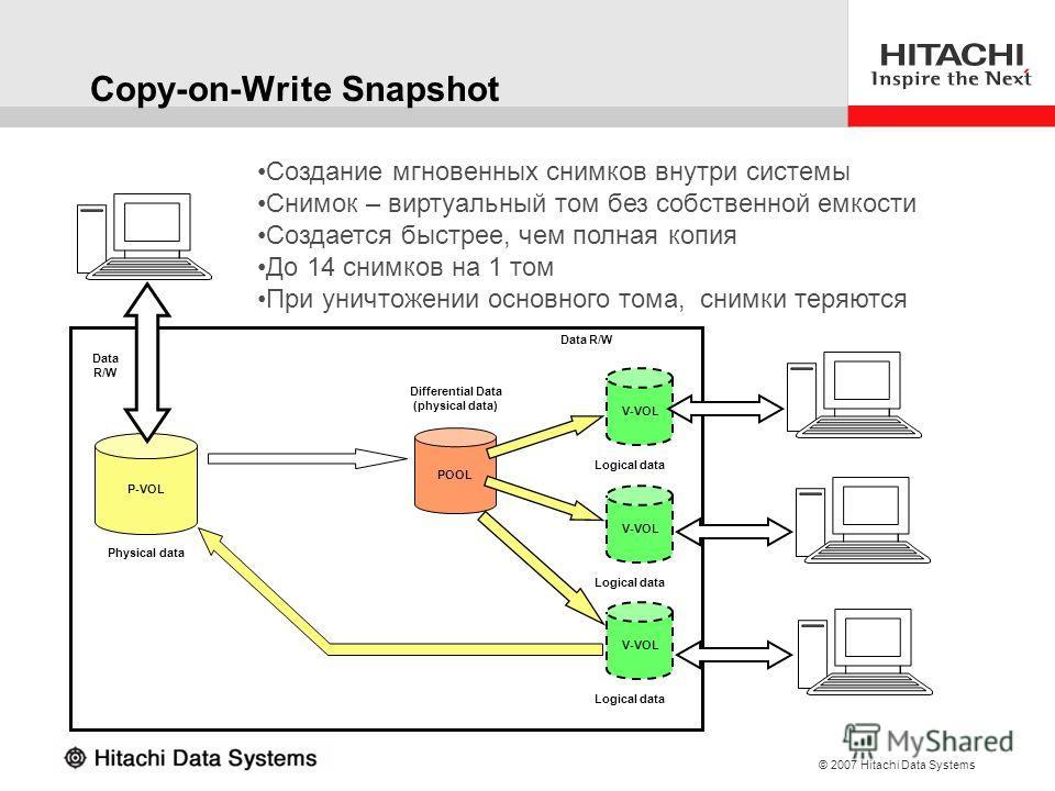 © 2007 Hitachi Data Systems Copy-on-Write Snapshot P-VOL Data R/W V-VOL Logical data V-VOL Logical data V-VOL Logical data POOL Physical data Differential Data (physical data) Data R/W Создание мгновенных снимков внутри системы Снимок – виртуальный т