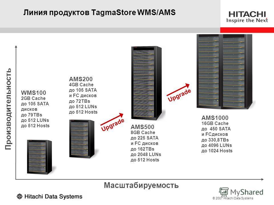 © 2007 Hitachi Data Systems Линия продуктов TagmaStore WMS/AMS Производительность Масштабируемость WMS100 2GB Cache до 105 SATA дисков до 79TBs до 512 LUNs до 512 Hosts AMS200 4GB Cache до 105 SATA и FC дисков до 72TBs до 512 LUNs до 512 Hosts AMS500