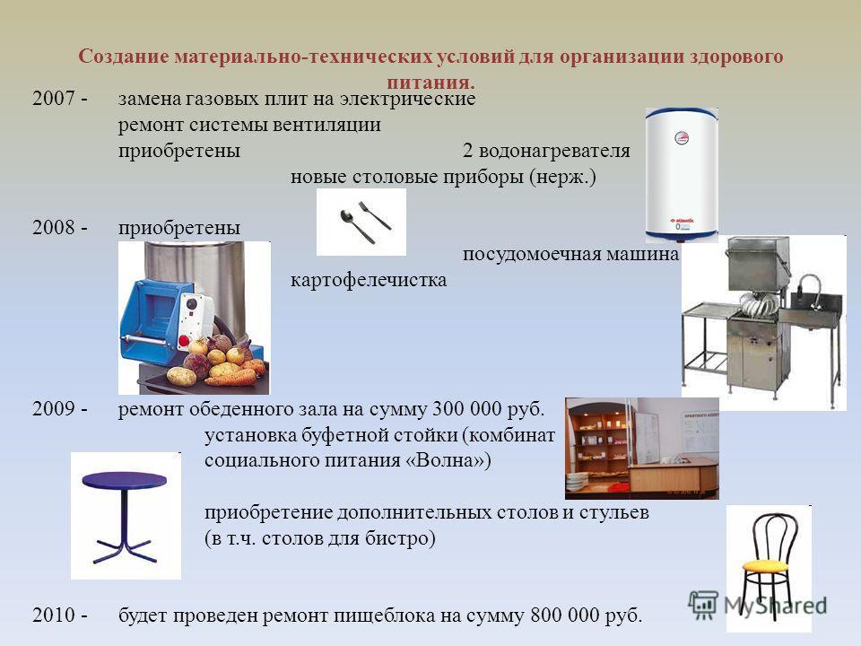 Создание материально-технических условий для организации здорового питания. 2007 -замена газовых плит на электрические ремонт системы вентиляции приобретены 2 водонагревателя новые столовые приборы (нерж.) 2008 -приобретены посудомоечная машина карто