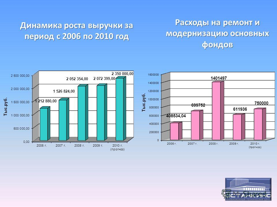 Динамика роста выручки за период с 2006 по 2010 год Расходы на ремонт и модернизацию основных фондов