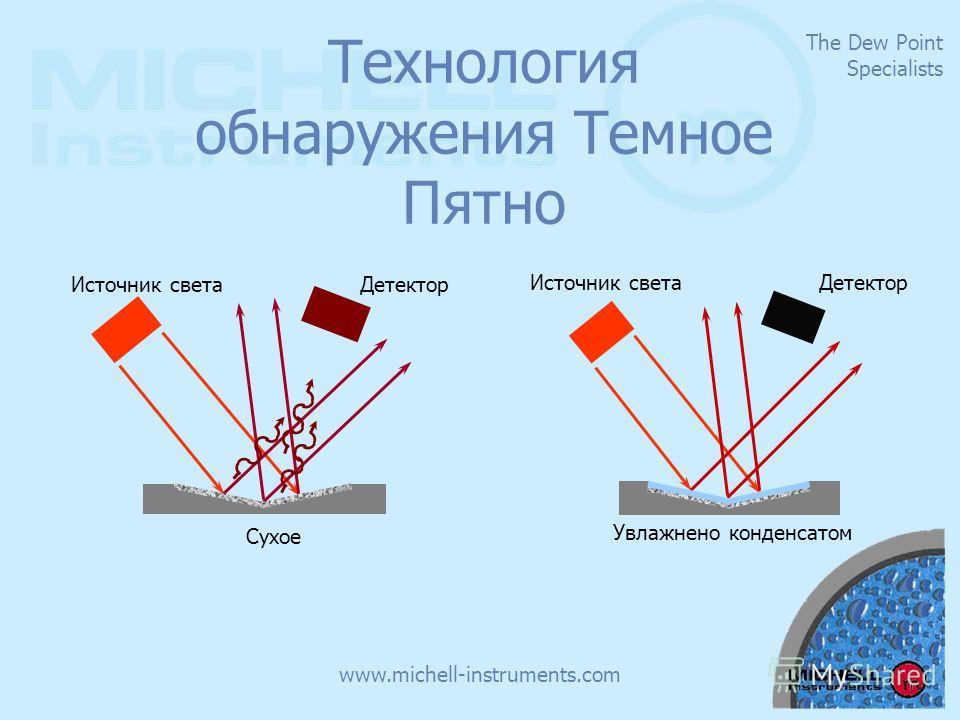 The Dew Point Specialists www.michell-instruments.com Технология обнаружения Темное Пятно Увлажнено конденсатом Источник светаДетектор Сухое Источник светаДетектор