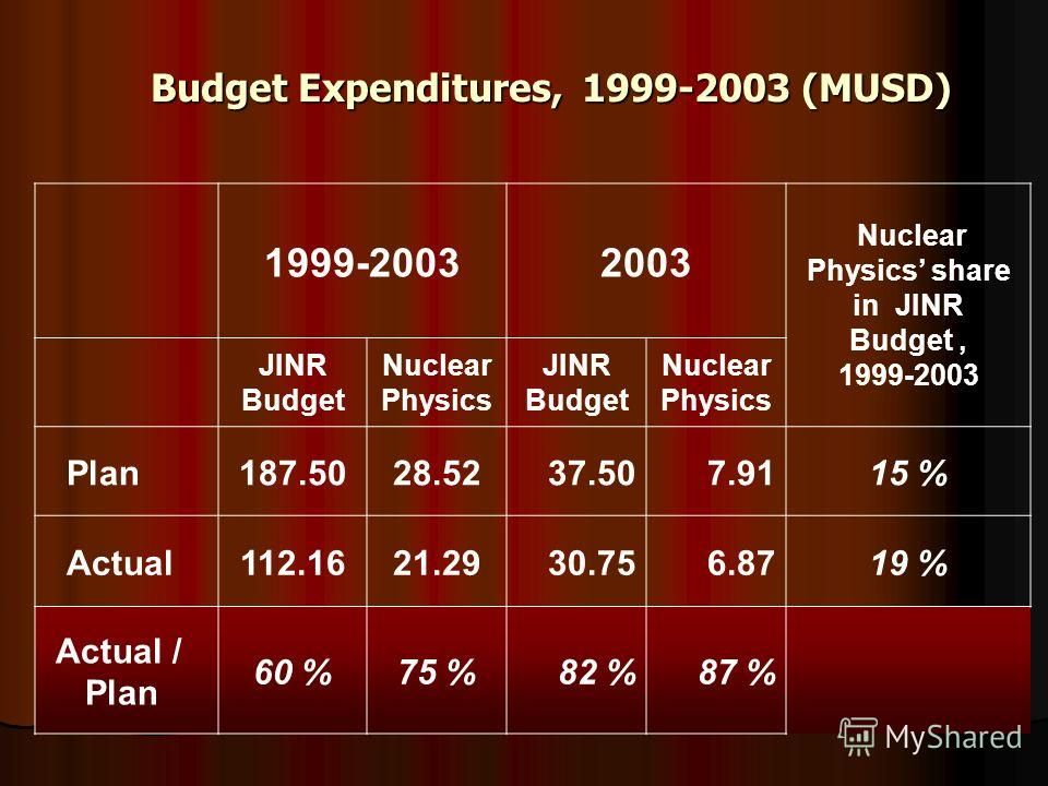 1999-20032003 Nuclear Physics share in JINR Budget, 1999-2003 JINR Budget Nuclear Physics JINR Budget Nuclear Physics Plan187.5028.5237.507.9115 % Actual112.1621.2930.756.8719 % Actual / Plan 60 %75 %82 %87 % Budget Expenditures, 1999-2003 (MUSD)