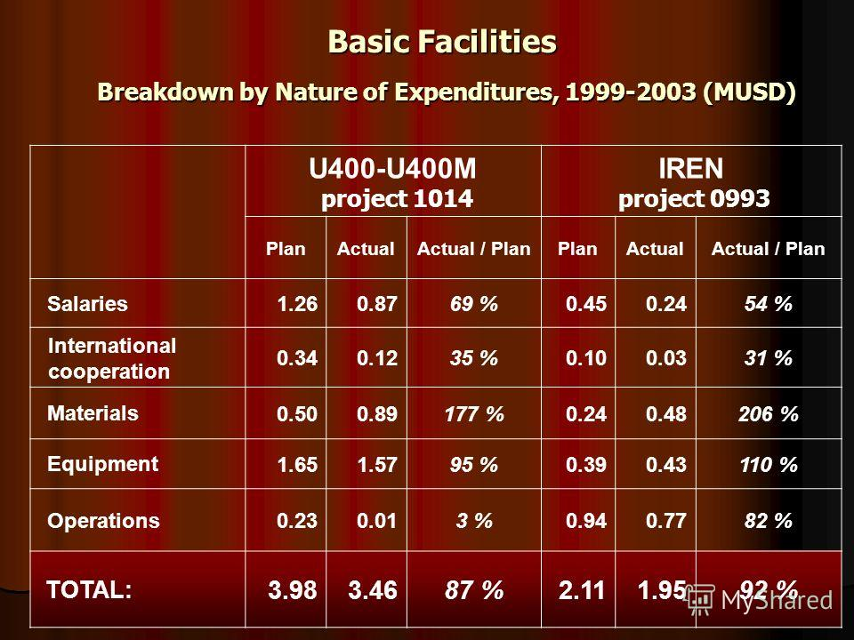 U400-U400М project 1014 IREN project 0993 PlanActualActual / PlanPlanActualActual / Plan Salaries1.260.8769 %0.450.2454 % International cooperation 0.340.1235 %0.100.0331 % Materials0.500.89177 %0.240.48206 % Equipment1.651.5795 %0.390.43110 % Operat