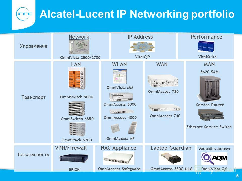 6 Alcatel-Lucent IP Networking portfolio Y Axis Label LAN WLAN WAN MAN Управление Транспорт Безопасность Network IP Address Performance VPN/Firewall NAC Appliance Laptop Guardian Quarantine Manager OmniVista 2500/2700 VitalQIP VitalSuite OmniSwitch 9