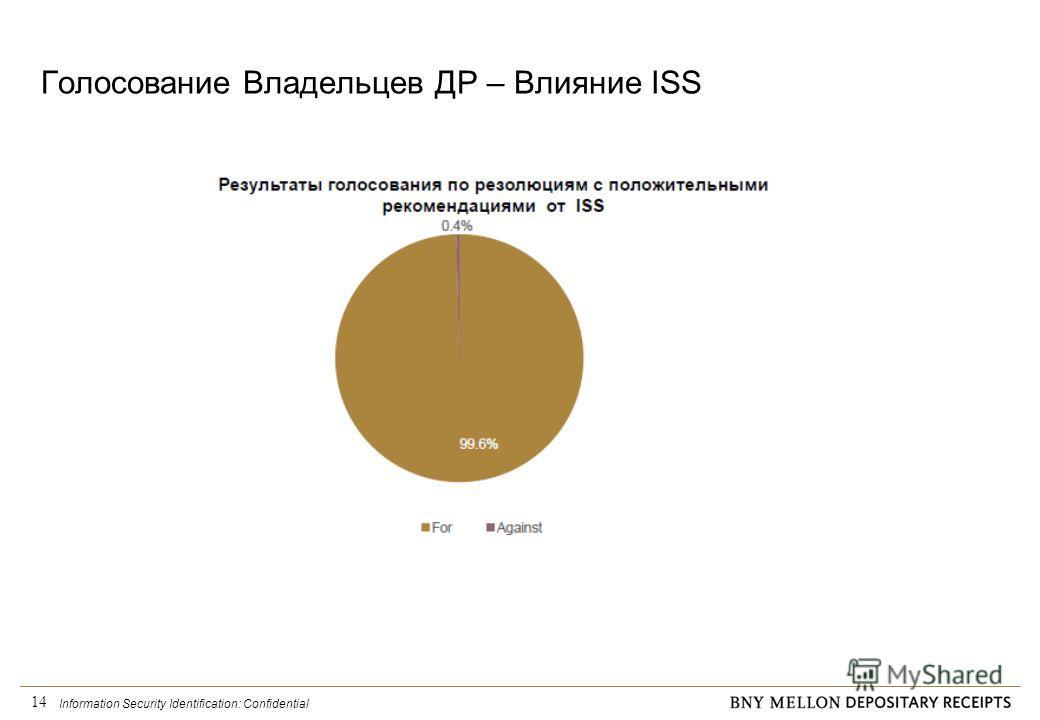 Information Security Identification: Confidential 14 Голосование Владельцев ДР – Влияние ISS